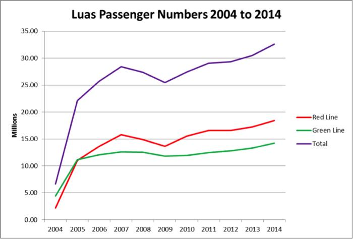 Graph of the Luas passenger numbers from 2004 to 2014.