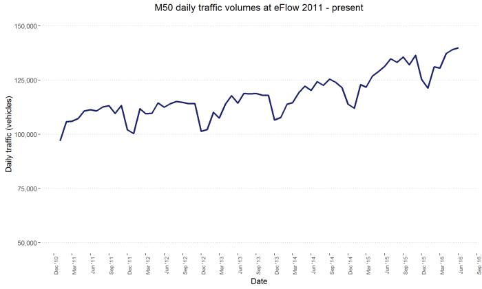 Graph of the M50 daily traffic volumes at eFlow 2011 to present.
